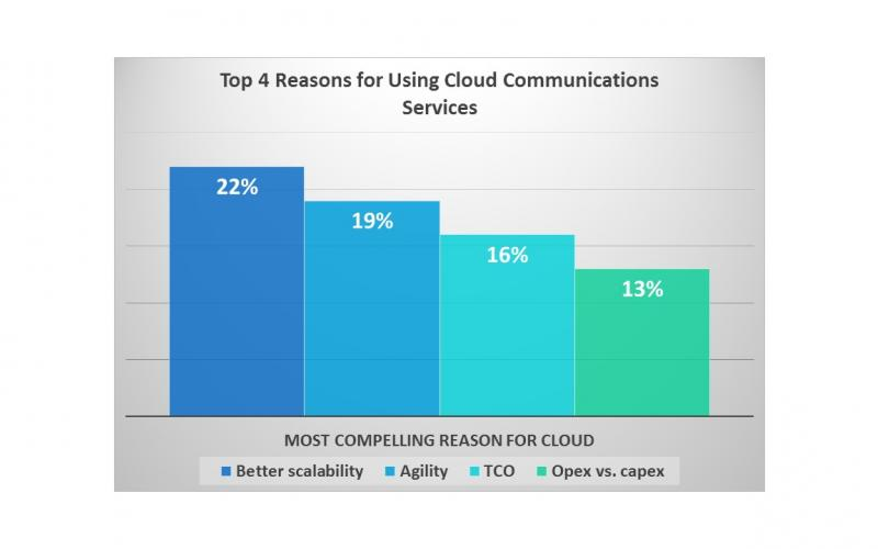 Top 4 Reasons for Using Cloud Communications Services