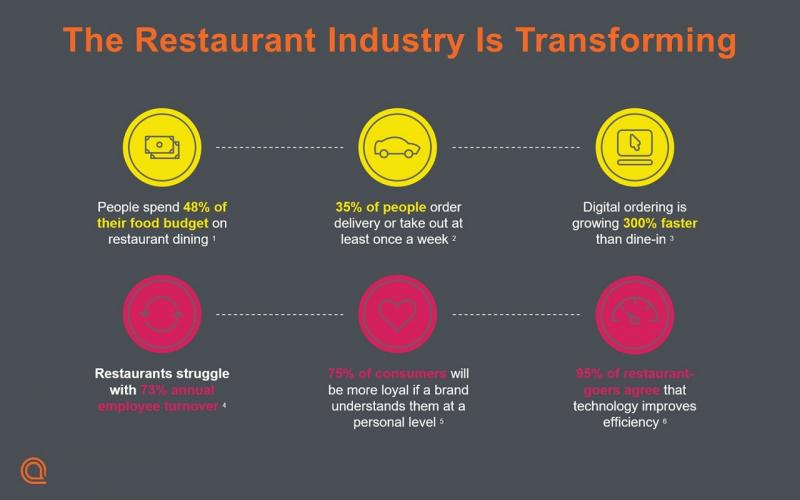 How the restaurant industry is transforming