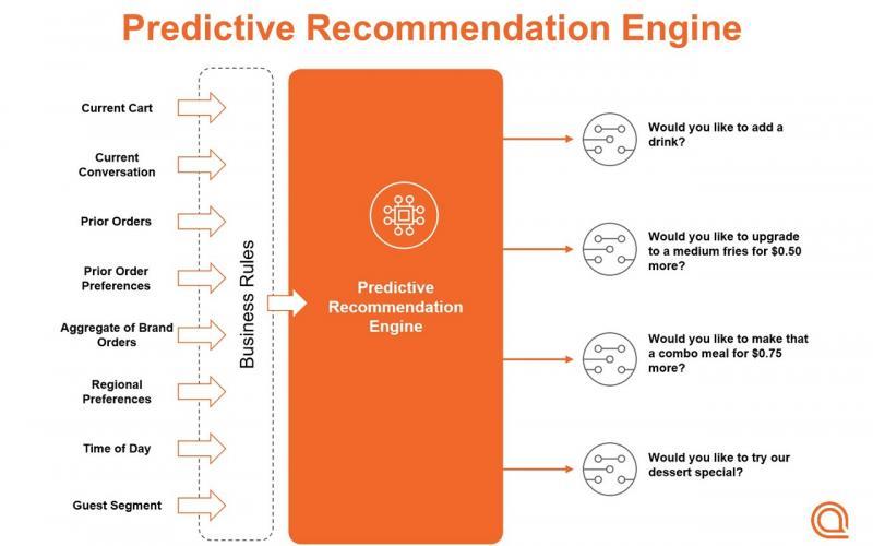Prediction recommendation engine schematic