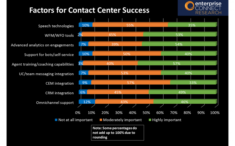 2019 Contact Center & CX Survey Results - Slide 11