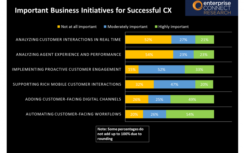 2019 Contact Center & CX Survey Results - Slide 12