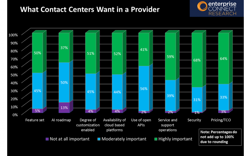 2019 Contact Center & CX Survey Results - Slide 14