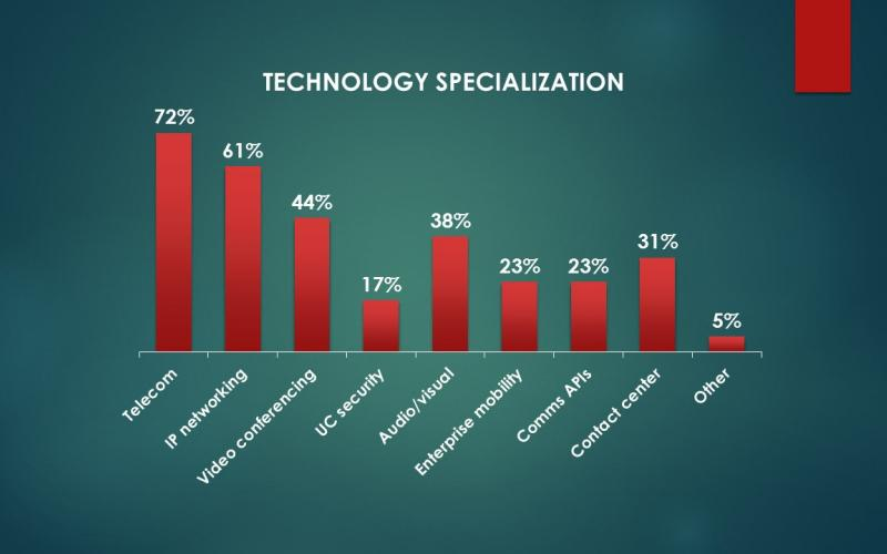 Chart showing technology specialization