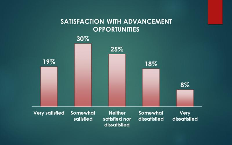 Chart showing satisfaction with advancement opportunities