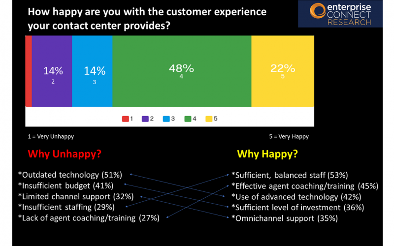 2019 Contact Center & CX Survey Results - Slide 5