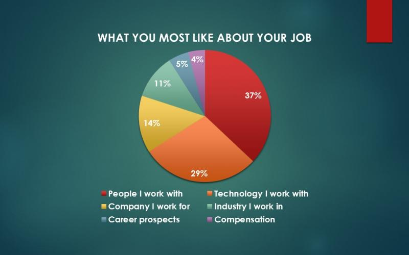 Chart showing what IT pros most like about their jobs