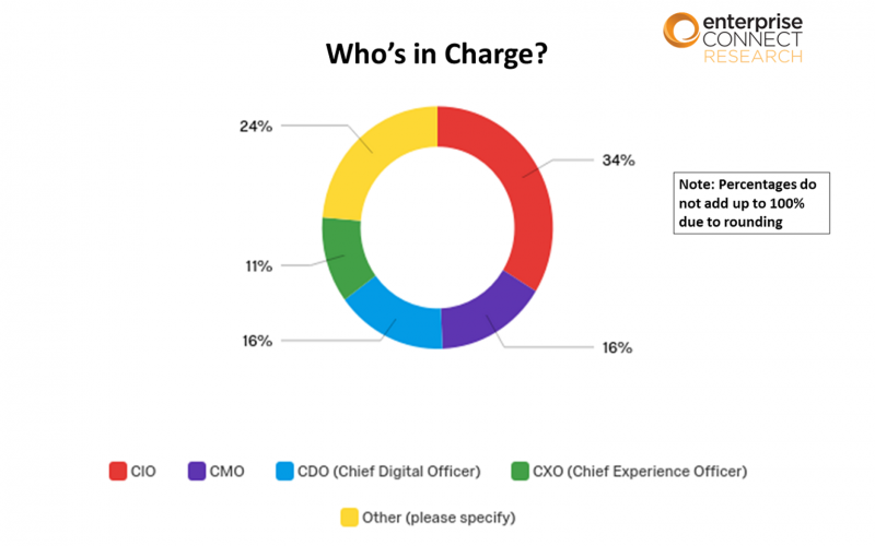 2019 Contact Center & CX Survey Results - Slide 6