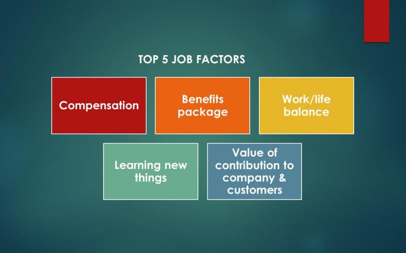 Chart showing top five job factors