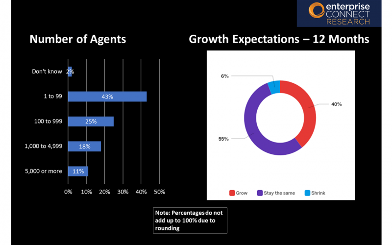 2019 Contact Center & CX Survey Results - Slide 7